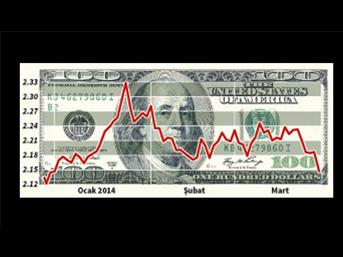 Dolarda tansiyon yüksek! Tarihi rekora yakın